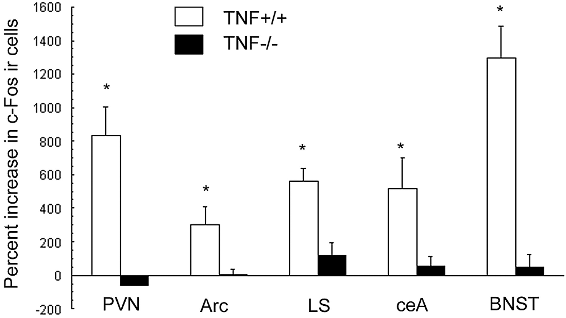 Neuronal Endocrine And Anorexic Responses To The T Cell Ensure Fos Chocolate Tin 1000 Gr Download Figure