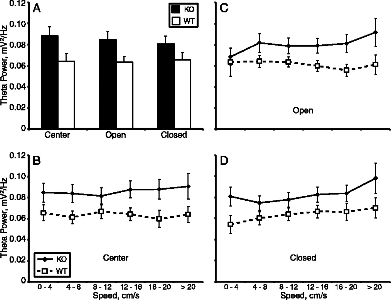 State Dependent Alterations In Hippocampal Oscillations Serotonin Rem Wiring Diagram Jaguar S Type Download Figure