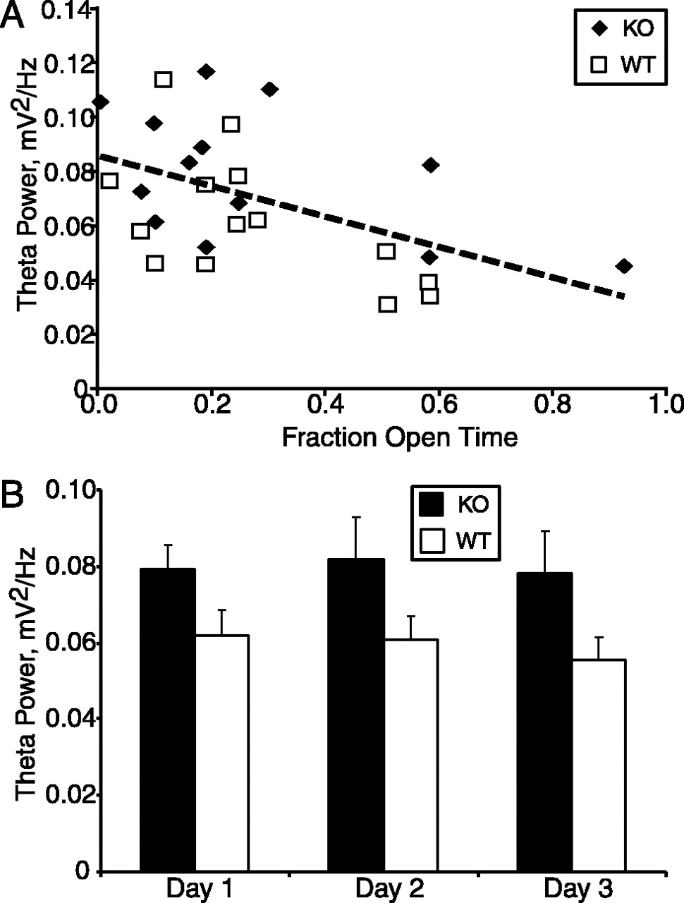State Dependent Alterations In Hippocampal Oscillations Serotonin Clifford Arrow 3 Wiring Diagram Download Figure