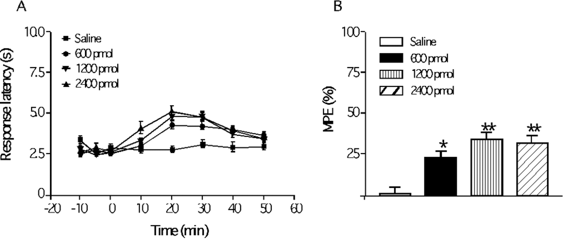 Potent Spinal Analgesia Elicited through Stimulation of NTS2