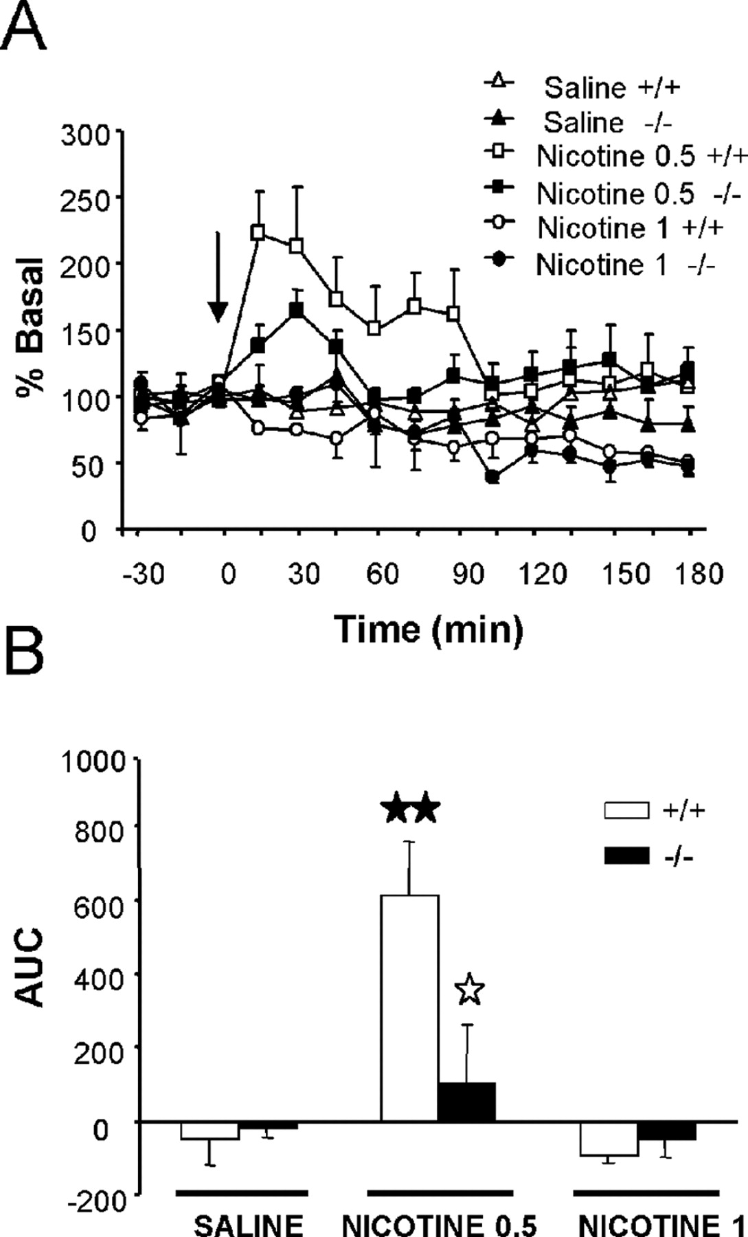 Nicotine-Induced Antinociception, Rewarding Effects, and