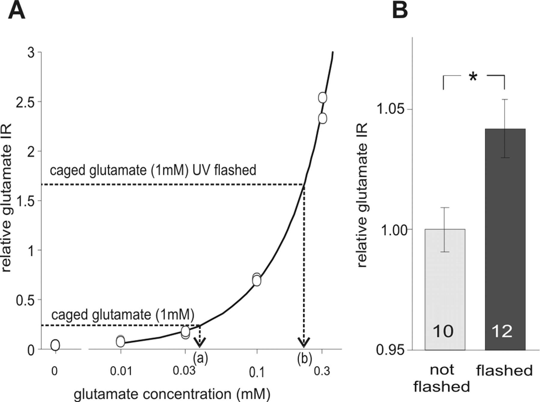 Focal and temporal release of glutamate in the mushroom bodies download figure pooptronica Images