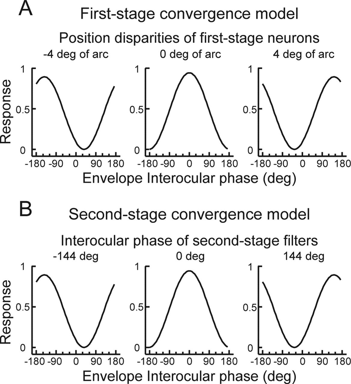 Neural Basis For Stereopsis From Second Order Contrast Cues Active Double Secondary Bandpass Filter Circuit Filtercircuit Download Figure