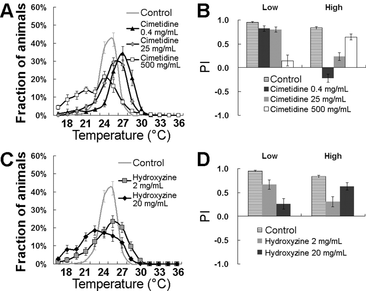 Histamine and Its Receptors Modulate Temperature-Preference