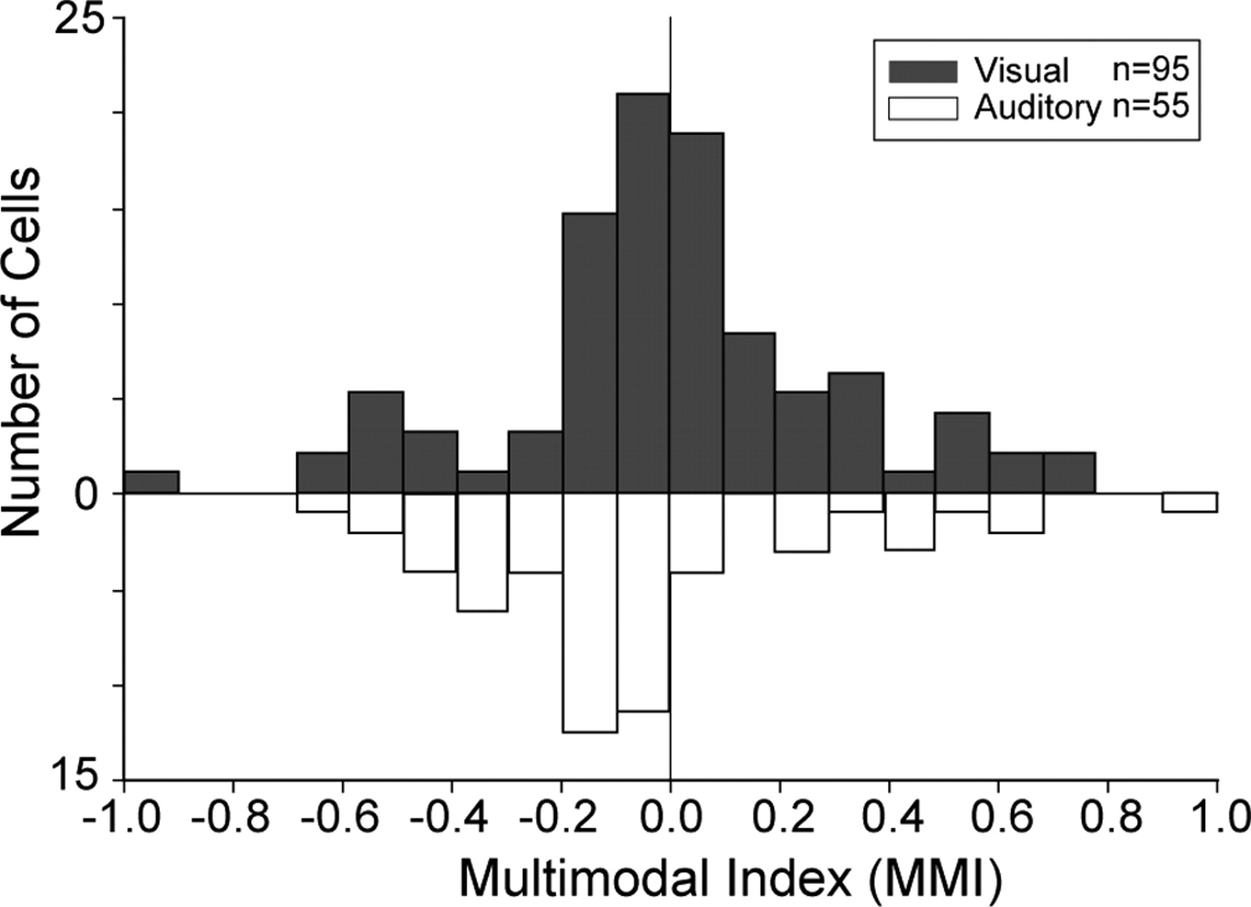 integration of auditory and visual communication information in the figure