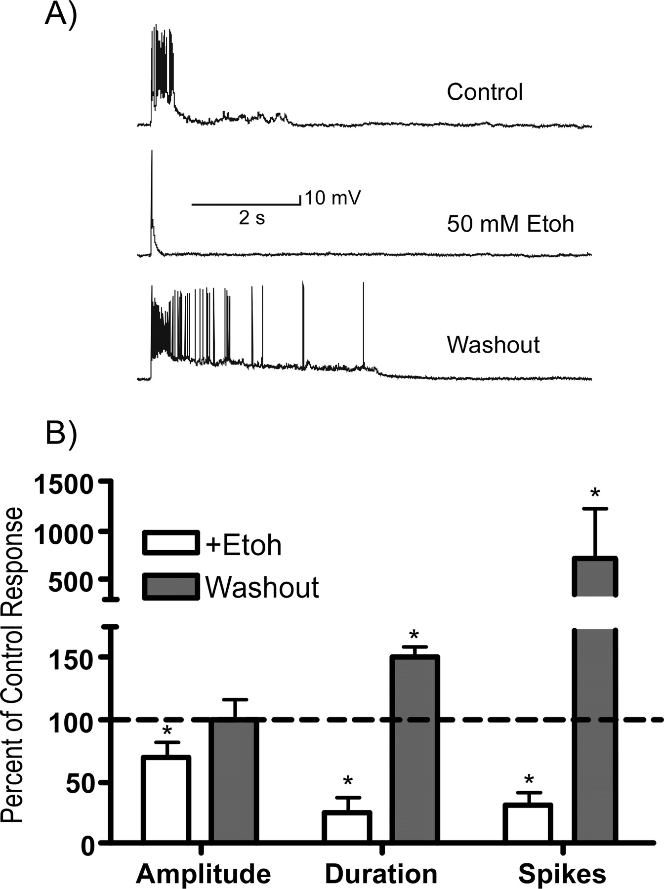 Ethanol inhibits persistent activity in prefrontal cortical neurons download figure ccuart Image collections