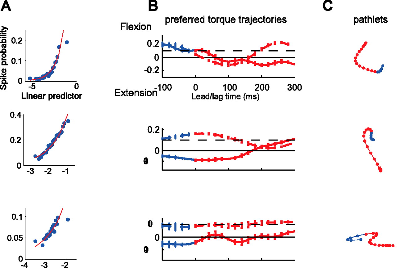 Encoding of Movement Fragments in the Motor Cortex | Journal