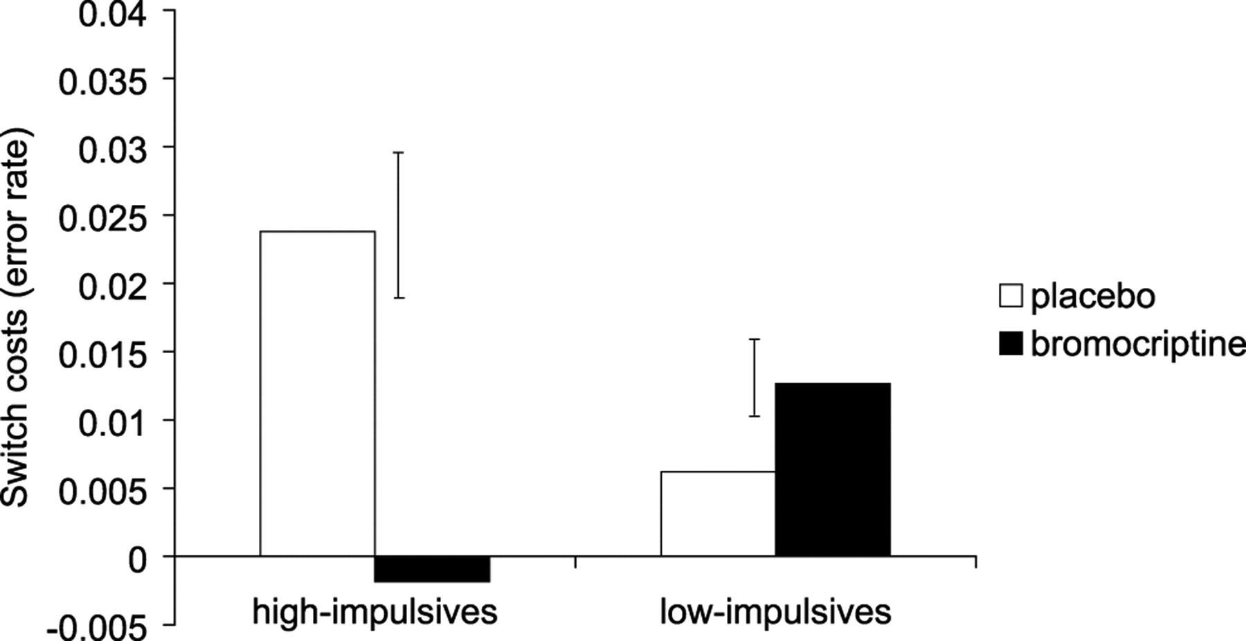 impulsive personality predicts dopamine