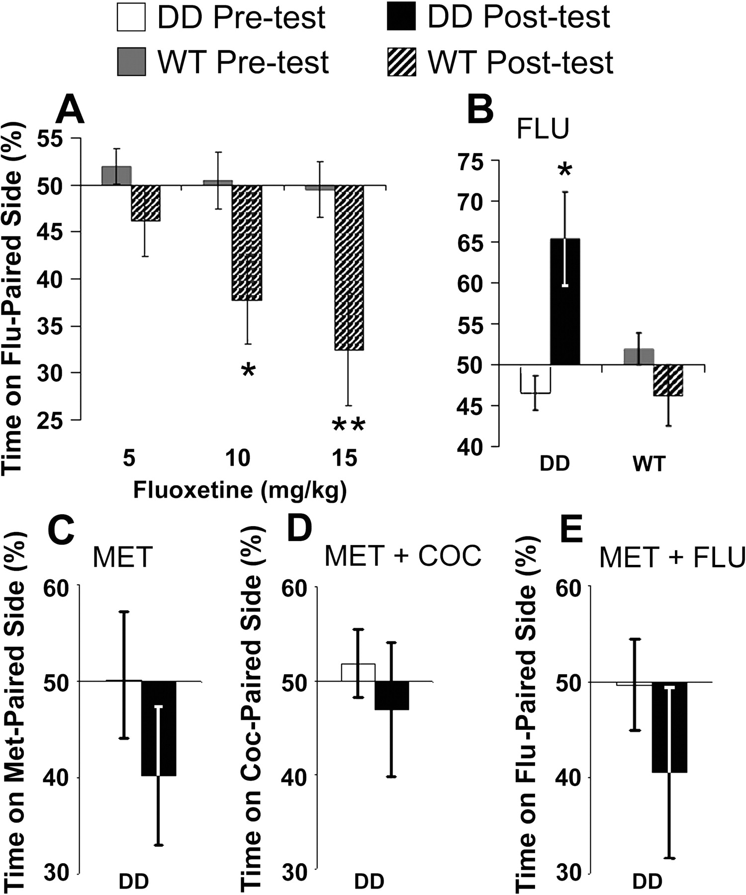 Cocaine-Conditioned Place Preference by Dopamine-Deficient