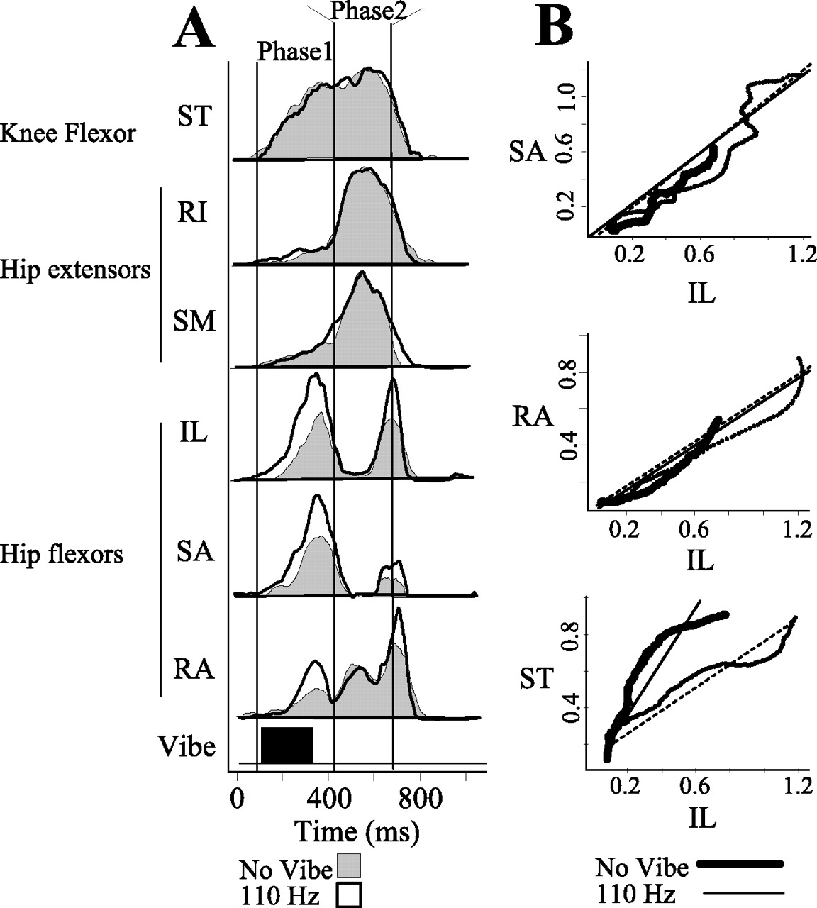 Individual Premotor Drive Pulses, Not Time-Varying Synergies, Are
