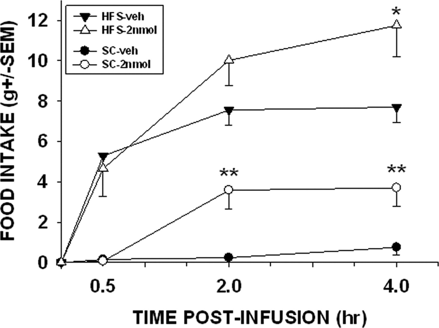 Activating Parabrachial Cannabinoid Cb1 Receptors Selectively Backflow Preventer Diagram Car Tuning Download Figure