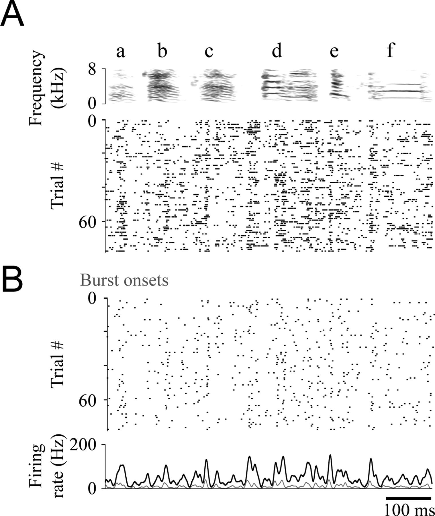 Neurons In A Forebrain Nucleus Required For Vocal Plasticity Rapidly Chargecompensatedsampleandhold Amplifiercircuit Circuit Download Figure