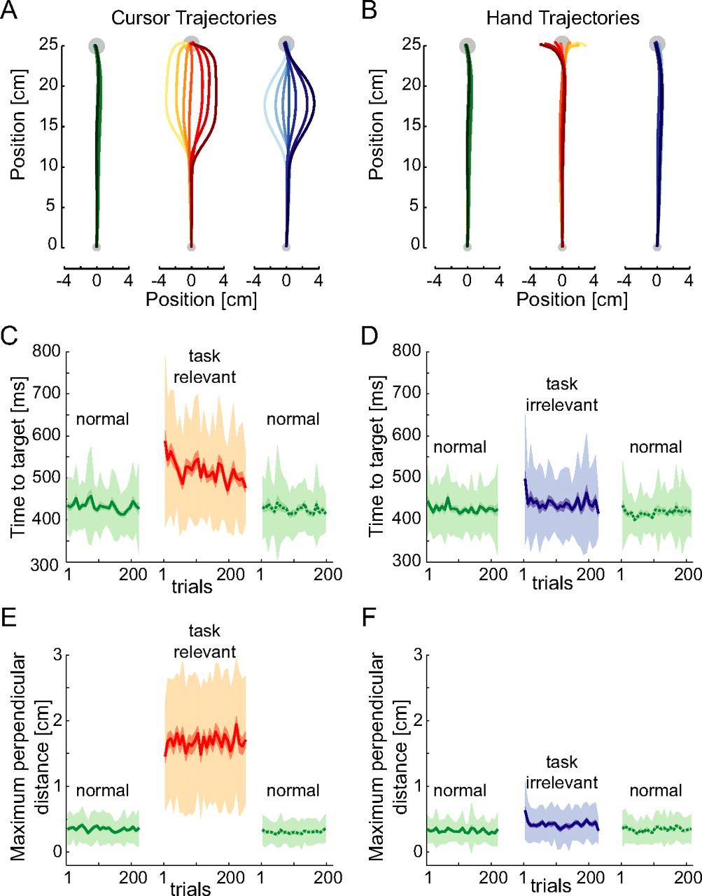 Specificity Of Reflex Adaptation For Task Relevant Variability Block Diagram The Egt Emg Cursor Control System Eye Gaze Download Figure
