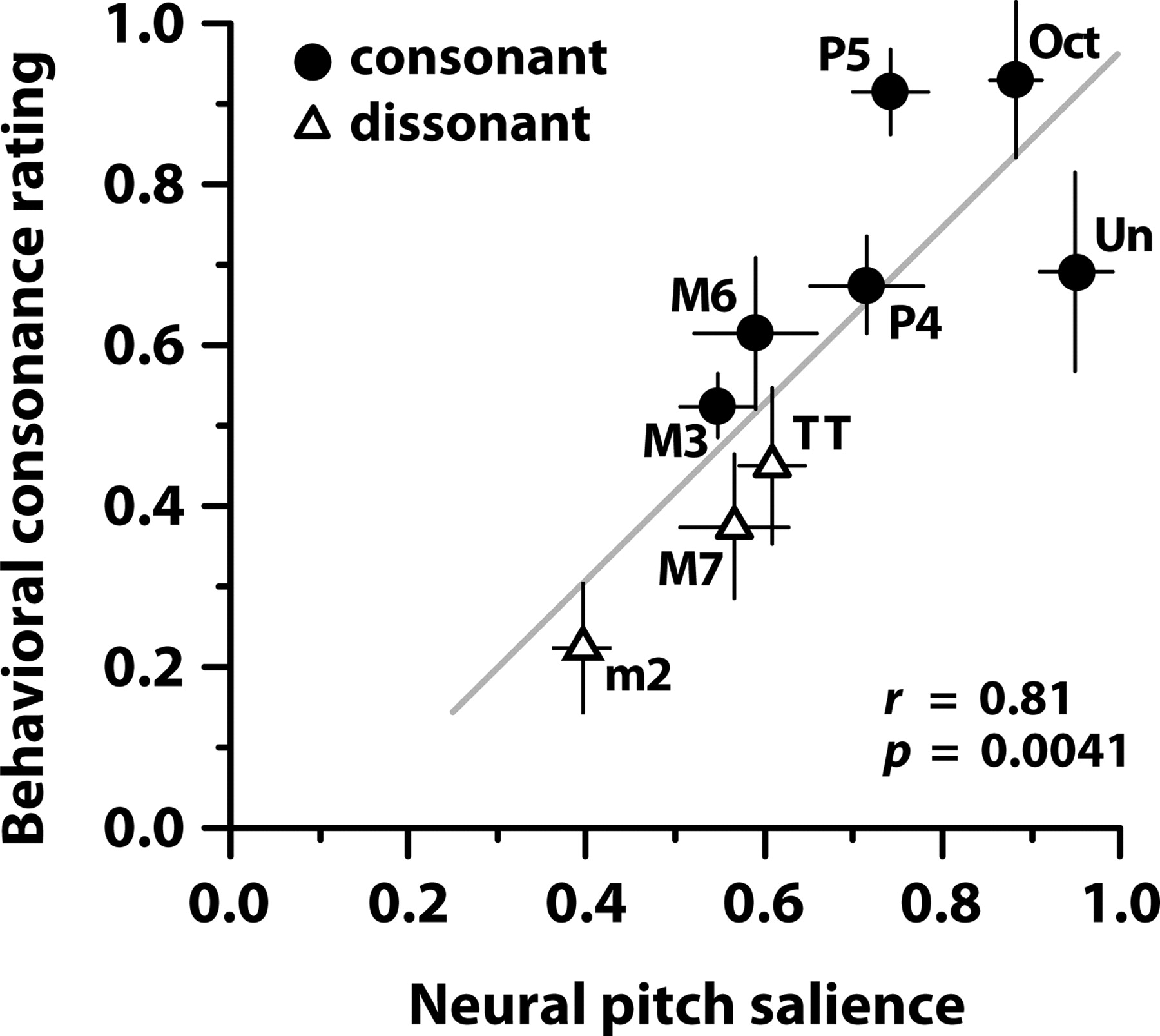 Neural correlates of consonance dissonance and the hierarchy of download figure hexwebz Choice Image