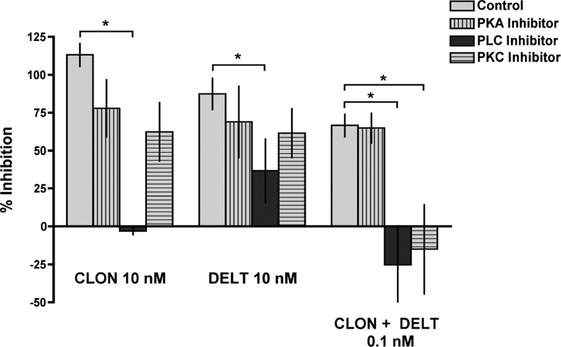 Protein Kinase C Mediates the Synergistic Interaction Between ...