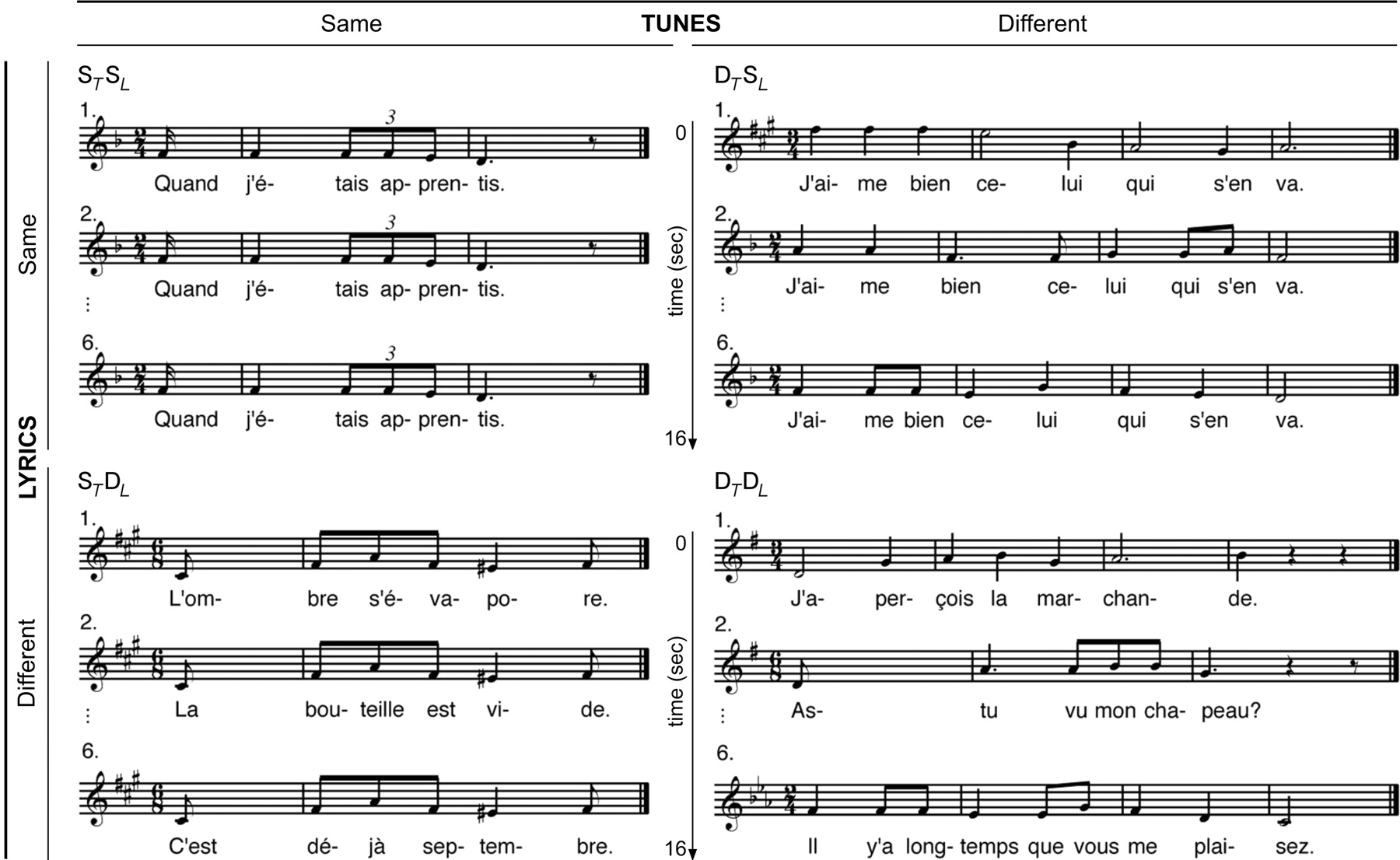 The Relationship of Lyrics and Tunes in the Processing of