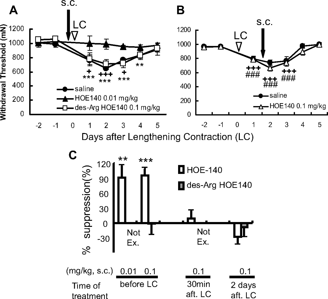 Bradykinin and Nerve Growth Factor Play Pivotal Roles in