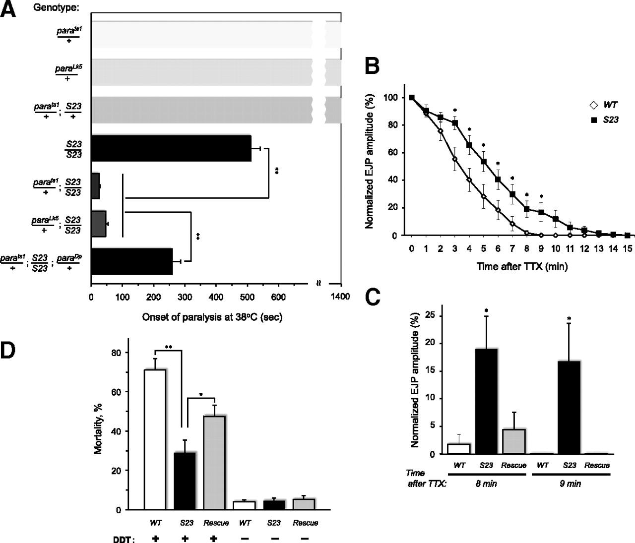 Sialyltransferase Regulates Nervous System Function In Drosophila Kawasaki S2a Wiring Diagram Download Figure