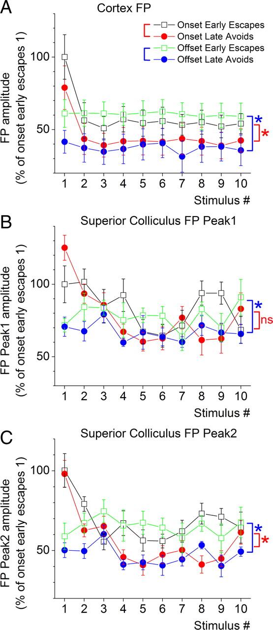Neural Correlates of Active Avoidance Behavior in Superior ...