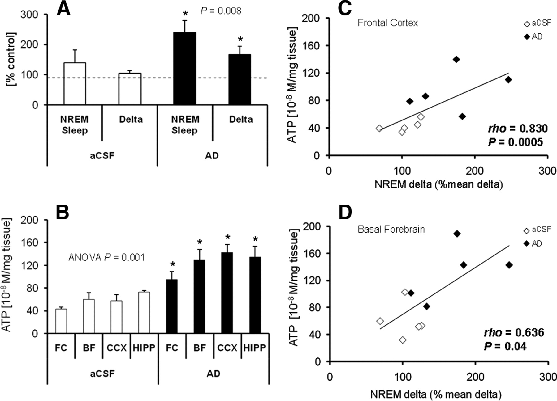 Depleted Atp Levels Causes Neural >> Sleep And Brain Energy Levels Atp Changes During Sleep Journal Of