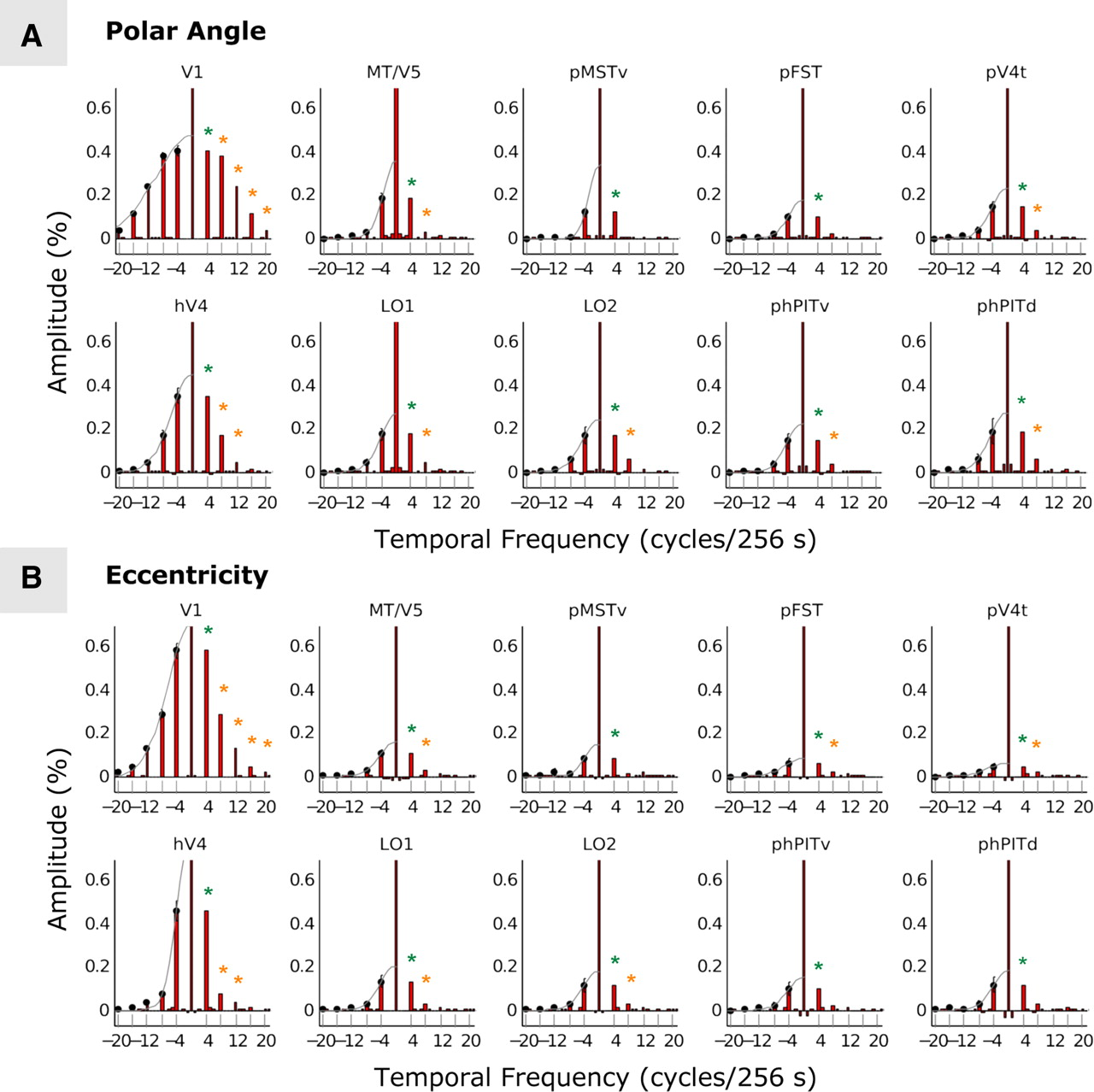 The Retinotopic Organization of the Human Middle Temporal Area MT/V5 ...