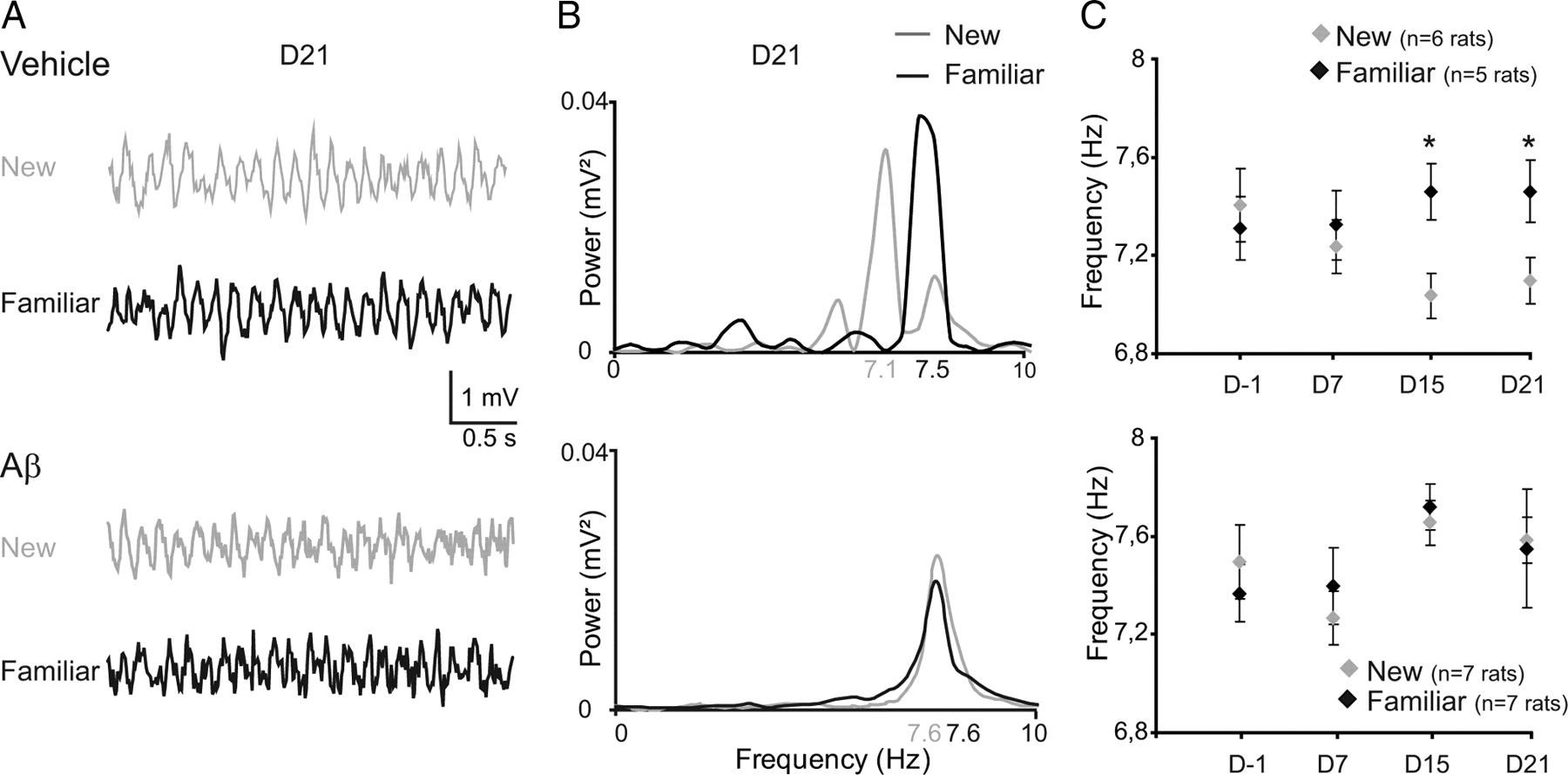 Decreased Rhythmic Gabaergic Septal Activity And Memory Associated Low Power Optical Interrupter Pdf Modulated Light Received Pl Tone Download Figure