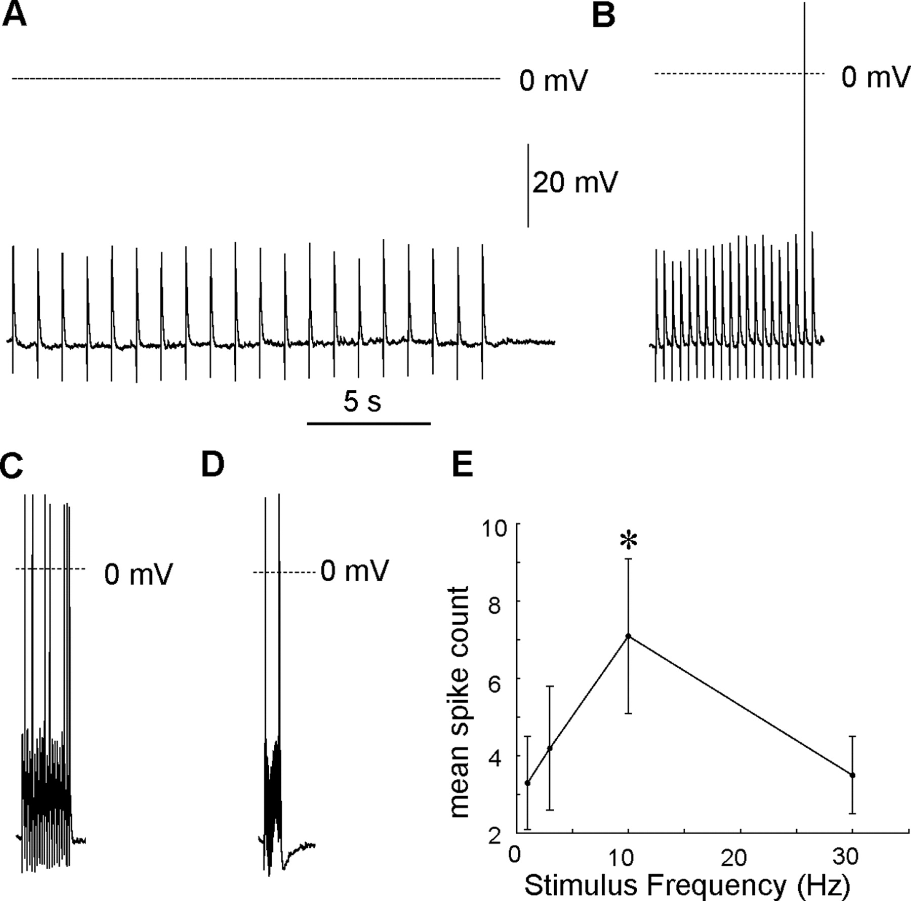 Frequency Tuned Distribution Of Inhibition In The Dentate Gyrus Figure 2910 Simple Rc Circuit Download