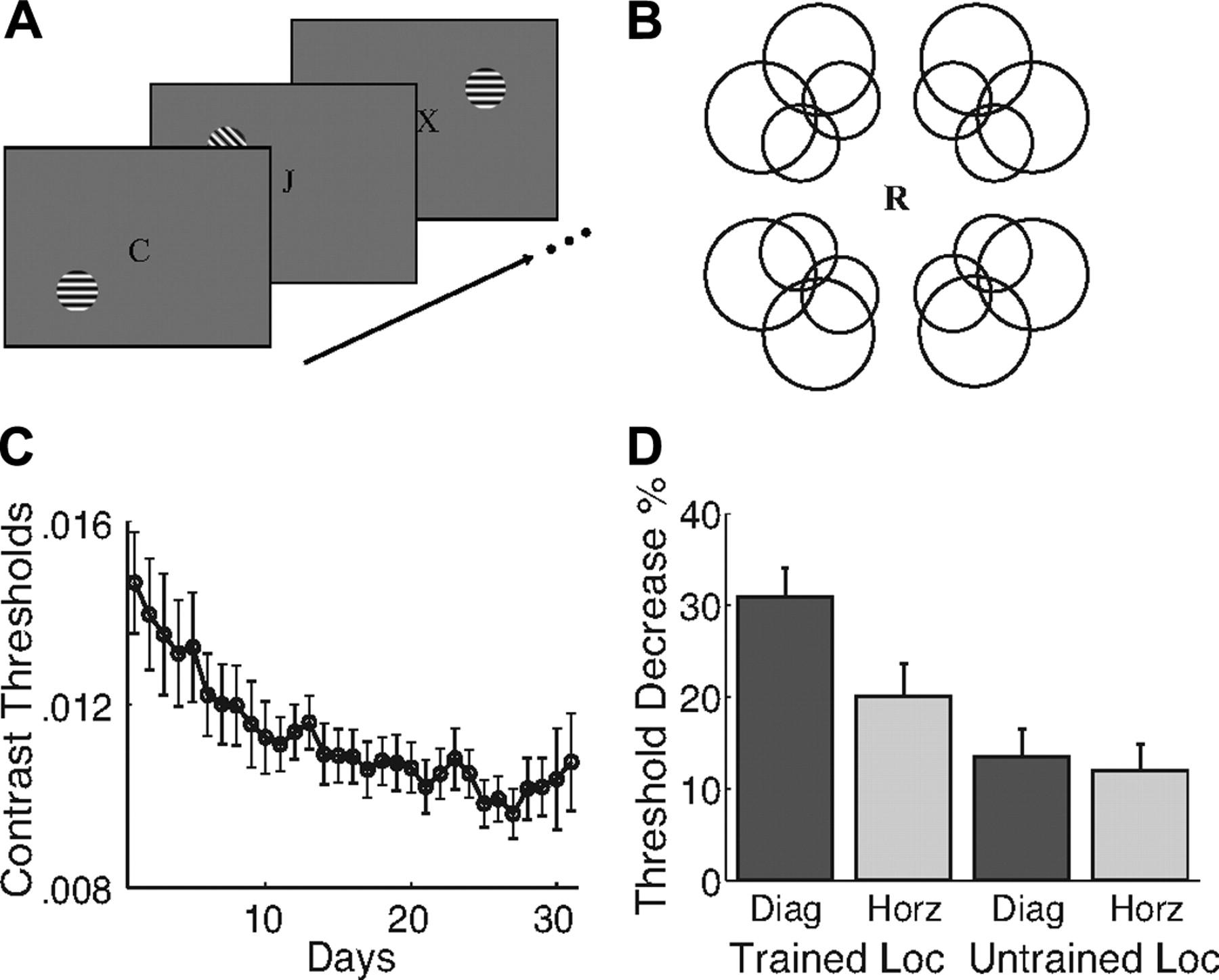 Perceptual Learning Increases The Strength Of Earliest Signals Block Diagram Eeg Download Figure
