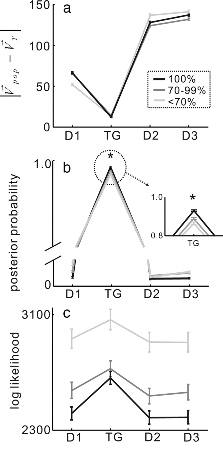 A Probabilistic Strategy for Understanding Action Selection