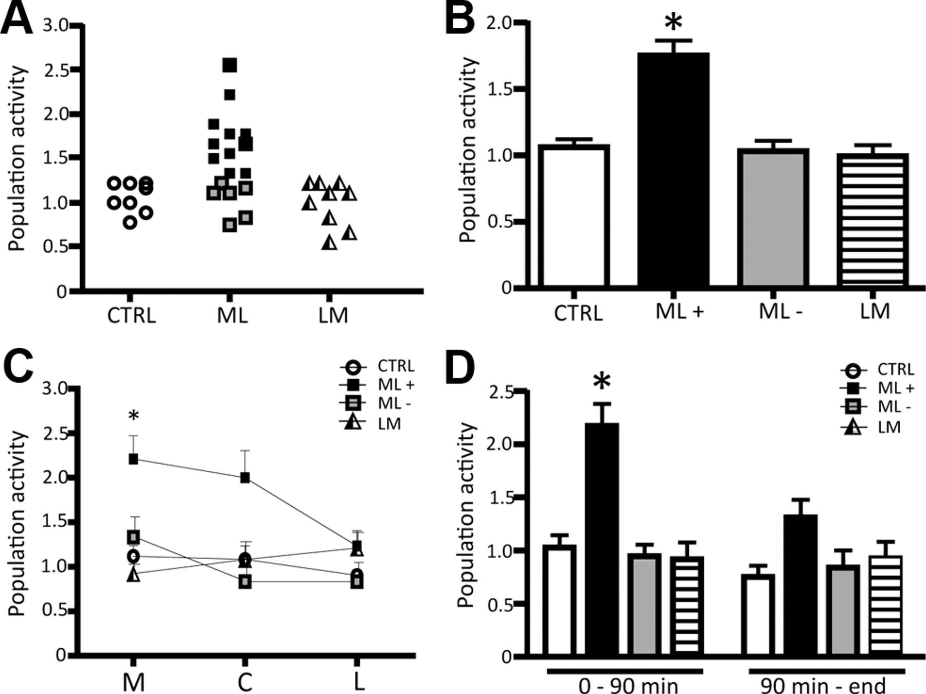 Aversive stimuli alter ventral tegmental area dopamine neuron download figure ccuart Image collections