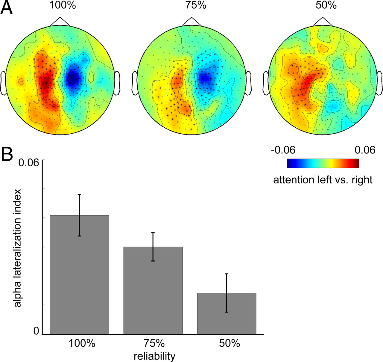 Top-Down Controlled Alpha Band Activity in Somatosensory Areas