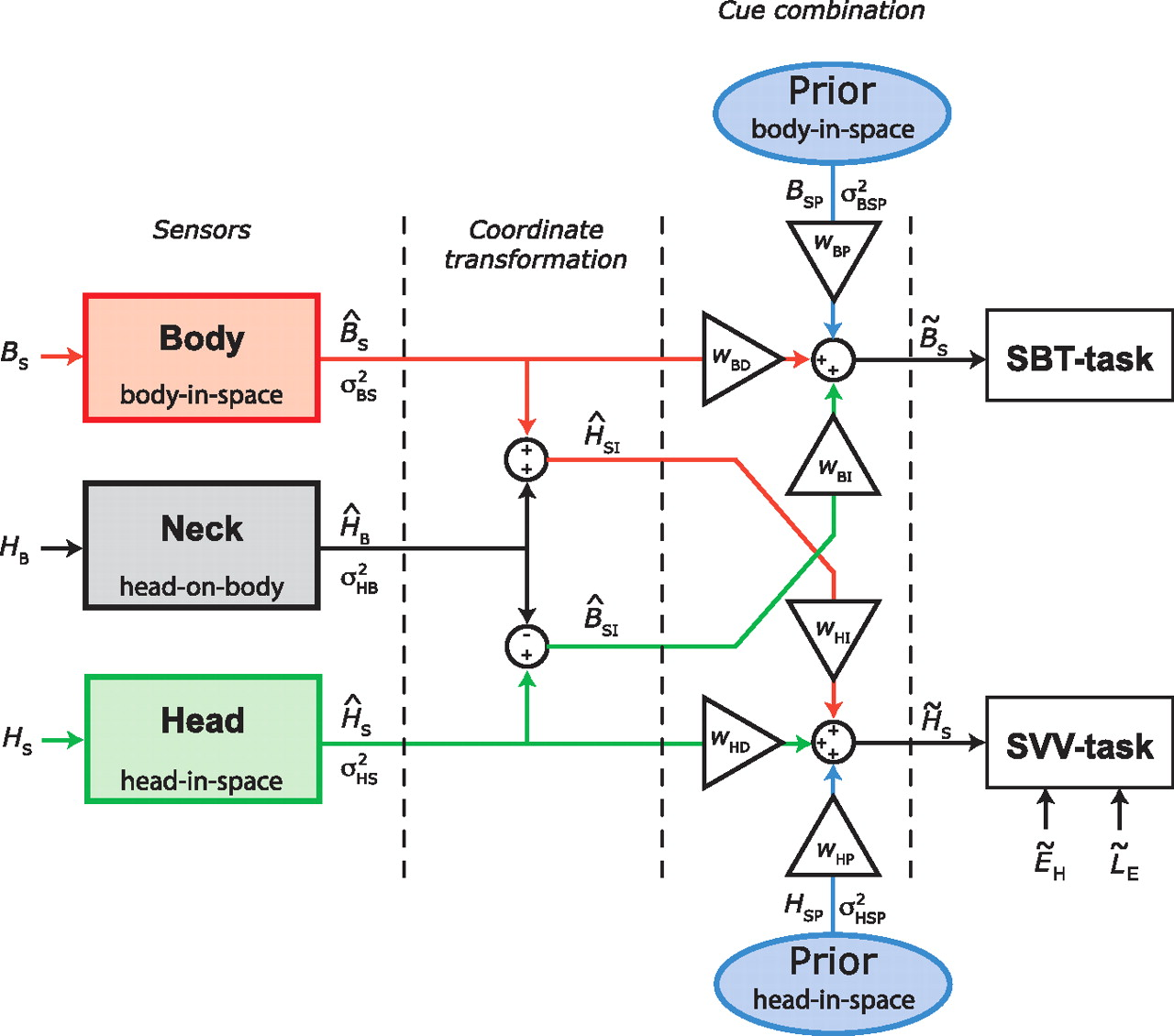 Multisensory Processing in Spatial Orientation: An Inverse ...