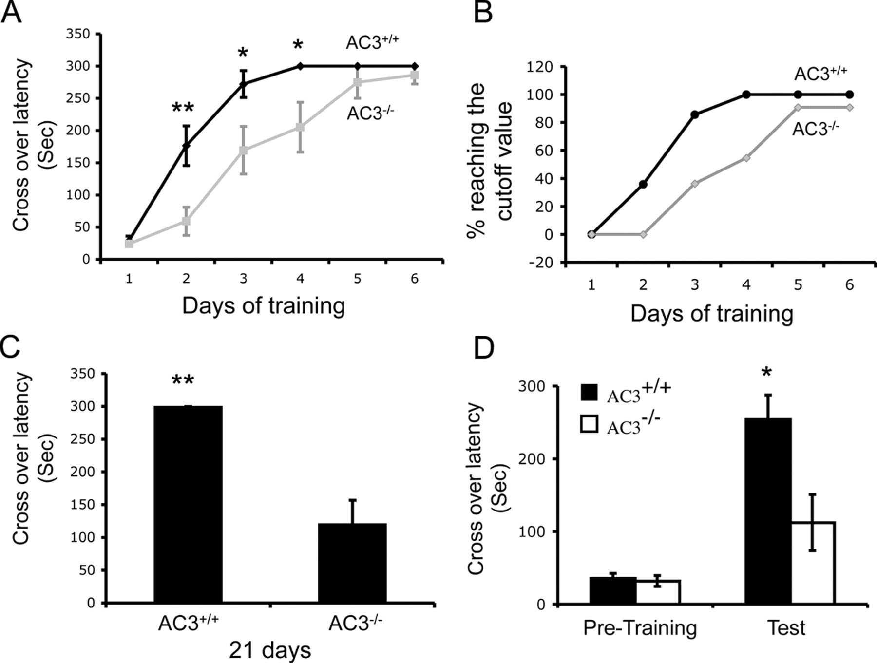 F3.large the type 3 adenylyl cyclase is required for novel object learning  at fashall.co