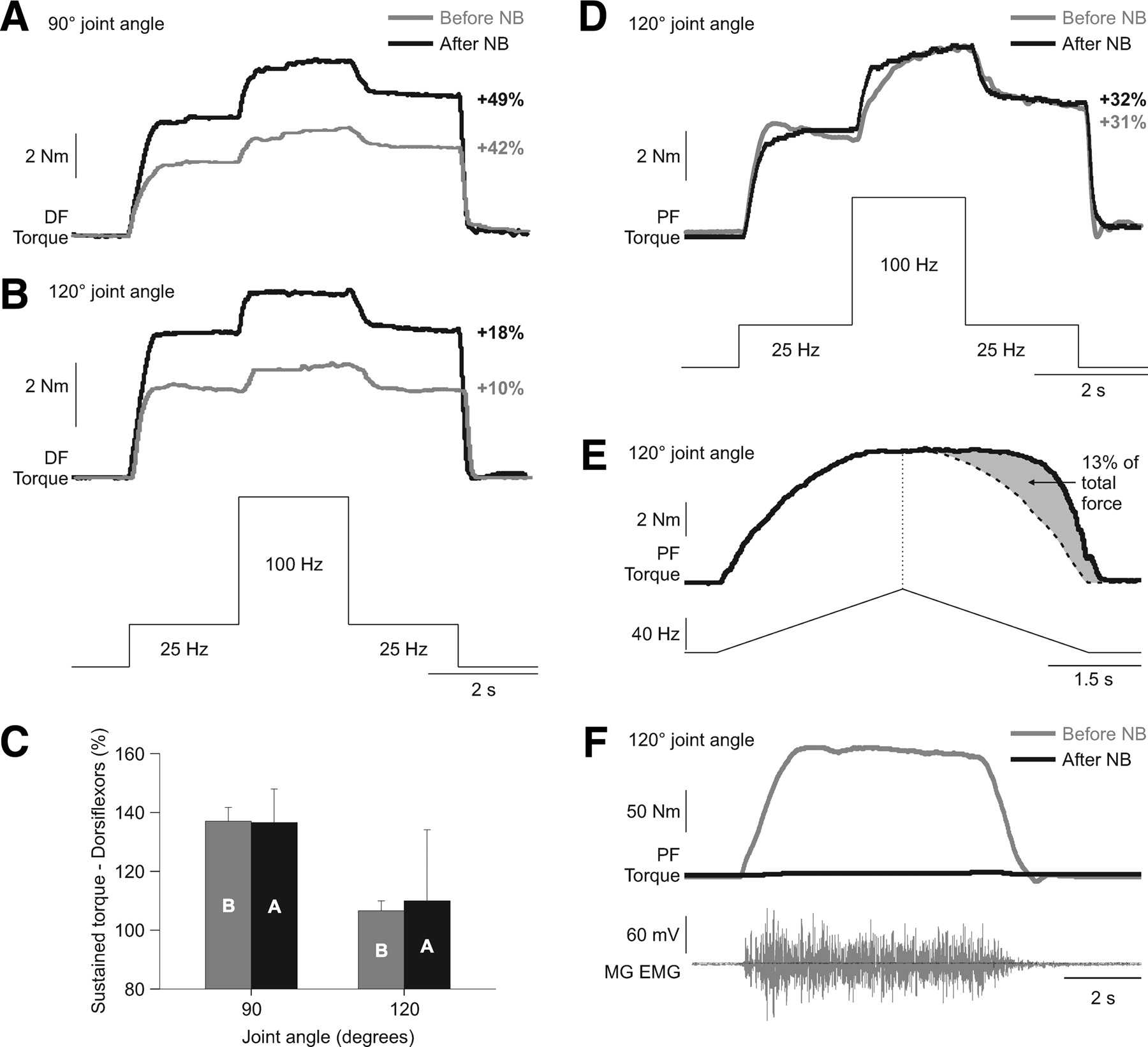Extra Forces Evoked During Electrical Stimulation Of The Muscle Or Figure 4 Block Diagram Emg Signal Behaviour From Human Index Download