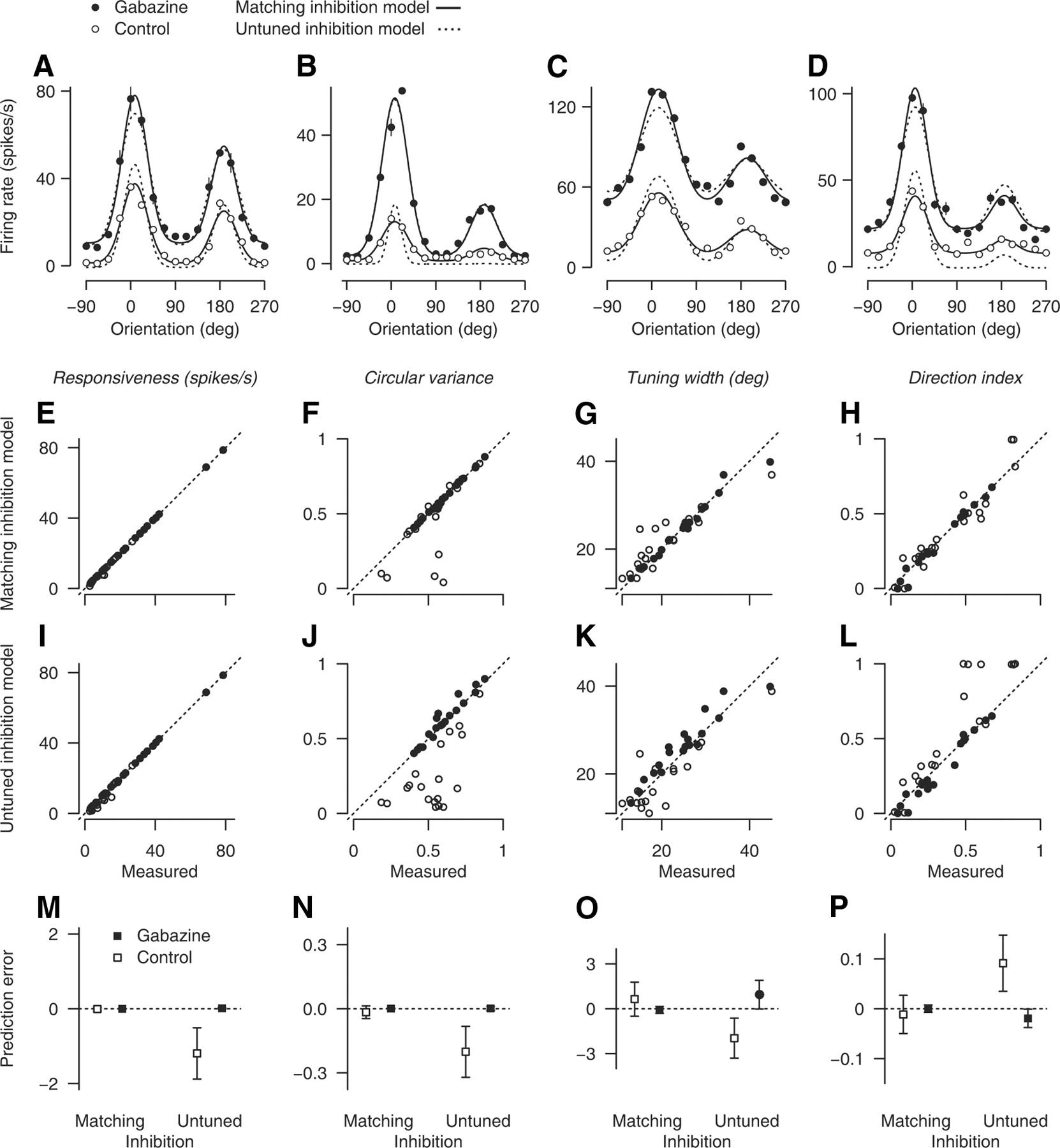 Gabaa inhibition controls response gain in visual cortex journal download figure biocorpaavc