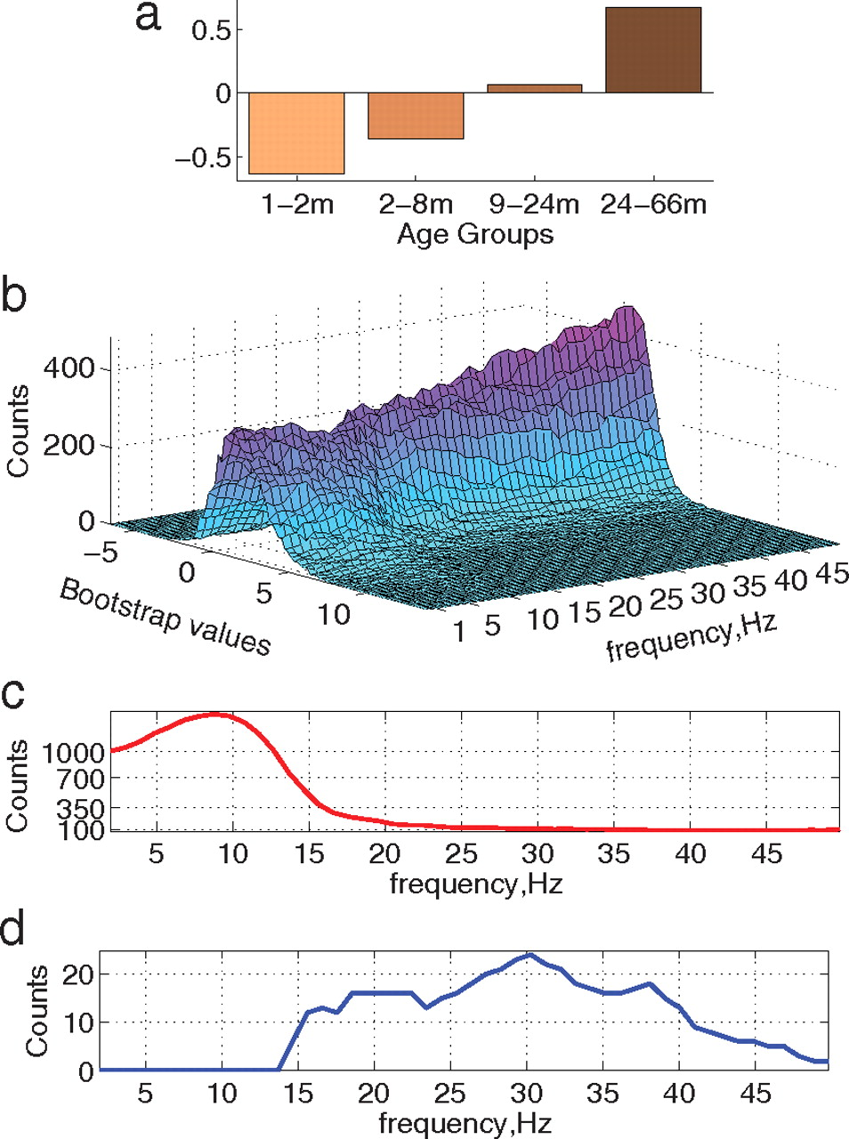 Variability of Brain Signals Processed Locally Transforms