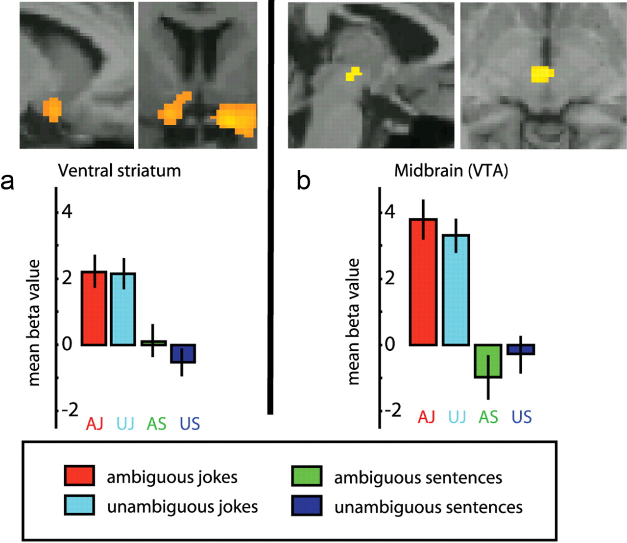 Why Clowns Taste Funny: The Relationship between Humor and Semantic ...