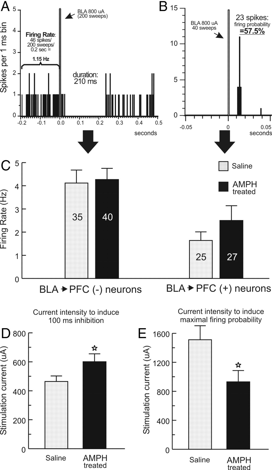 Repeated Amphetamine Exposure Disrupts Dopaminergic Modulation Of Low Power Optical Interrupter Pdf Modulated Light Received Pl Tone Download Figure