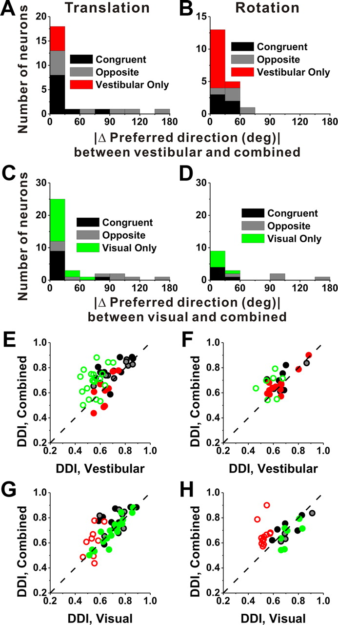 Representation of Vestibular and Visual Cues to Self-Motion in