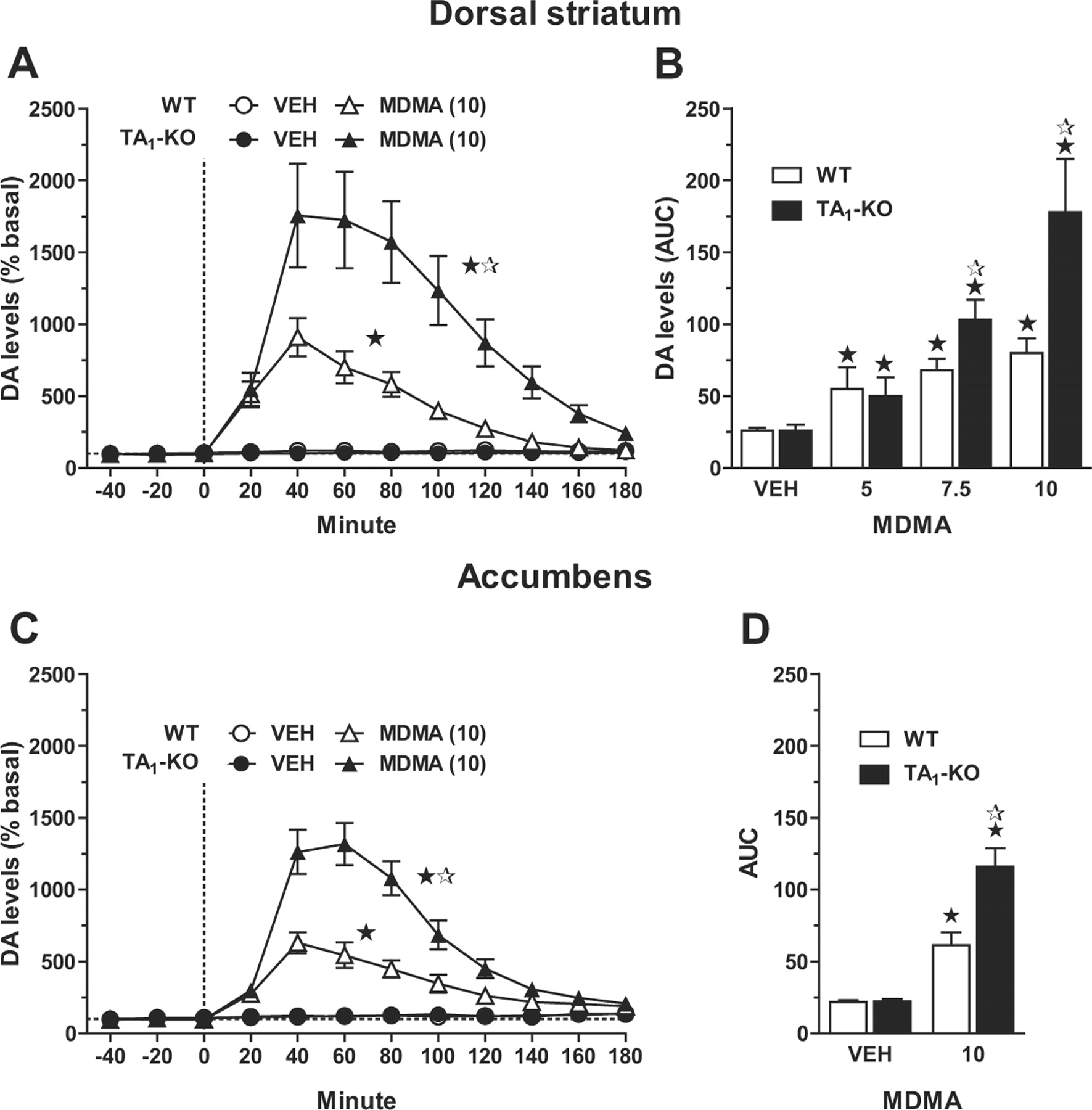 Genetic Deletion of Trace Amine 1 Receptors Reveals Their