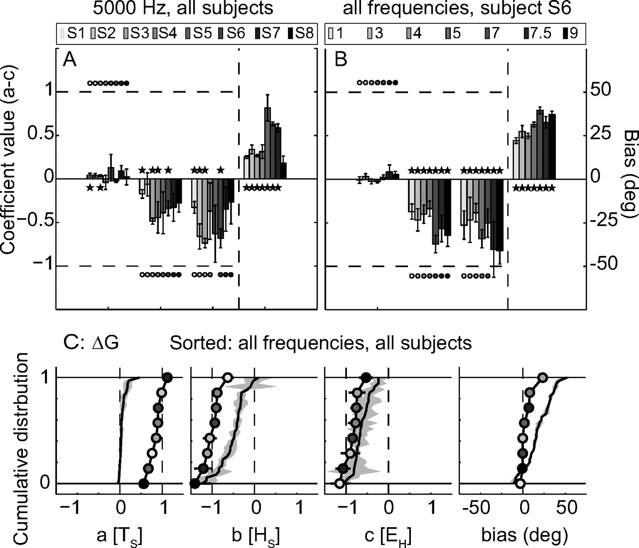 Influence of Static Eye and Head Position on Tone-Evoked