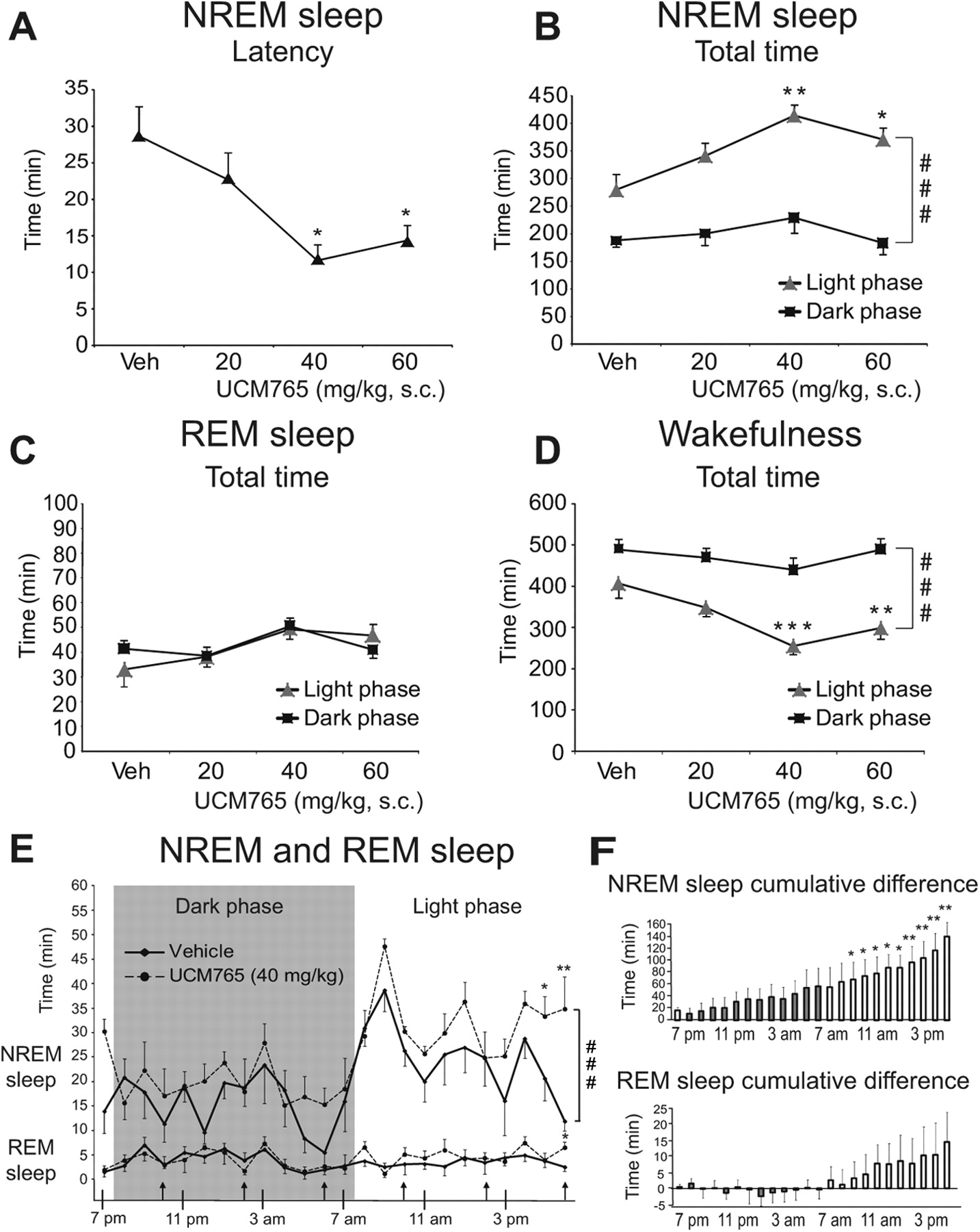 Promotion of Non-Rapid Eye Movement Sleep and Activation of