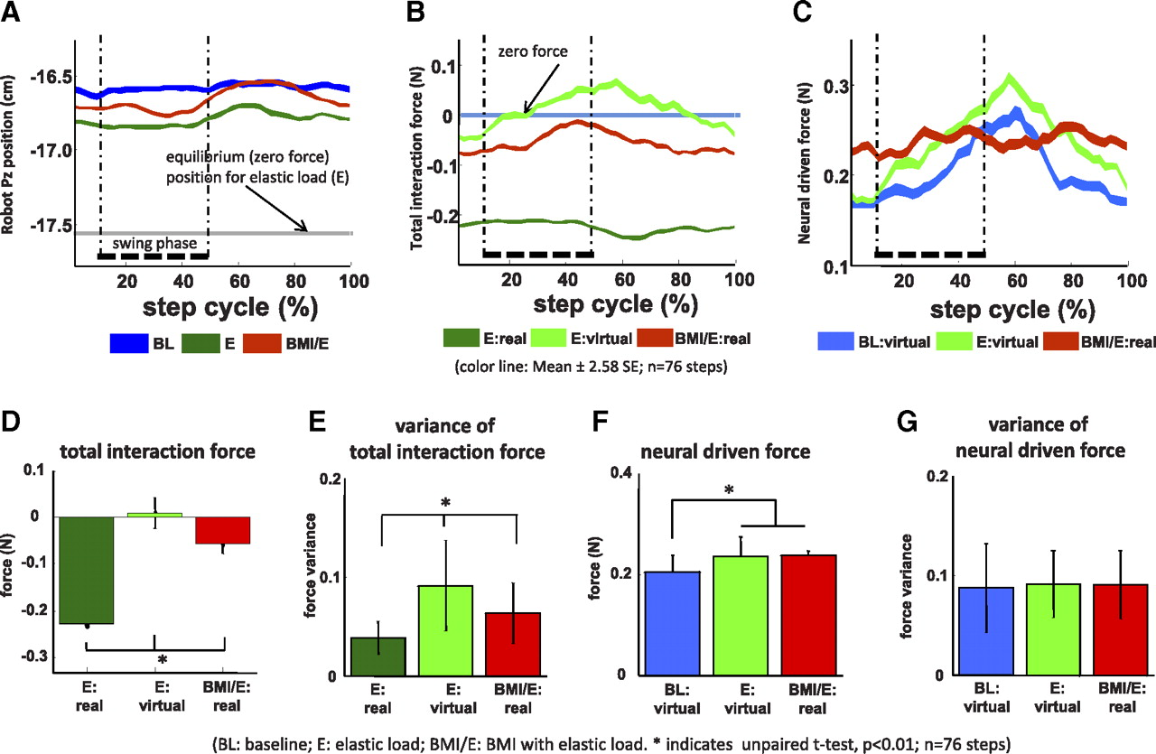 Adaptation to a Cortex-Controlled Robot Attached at the