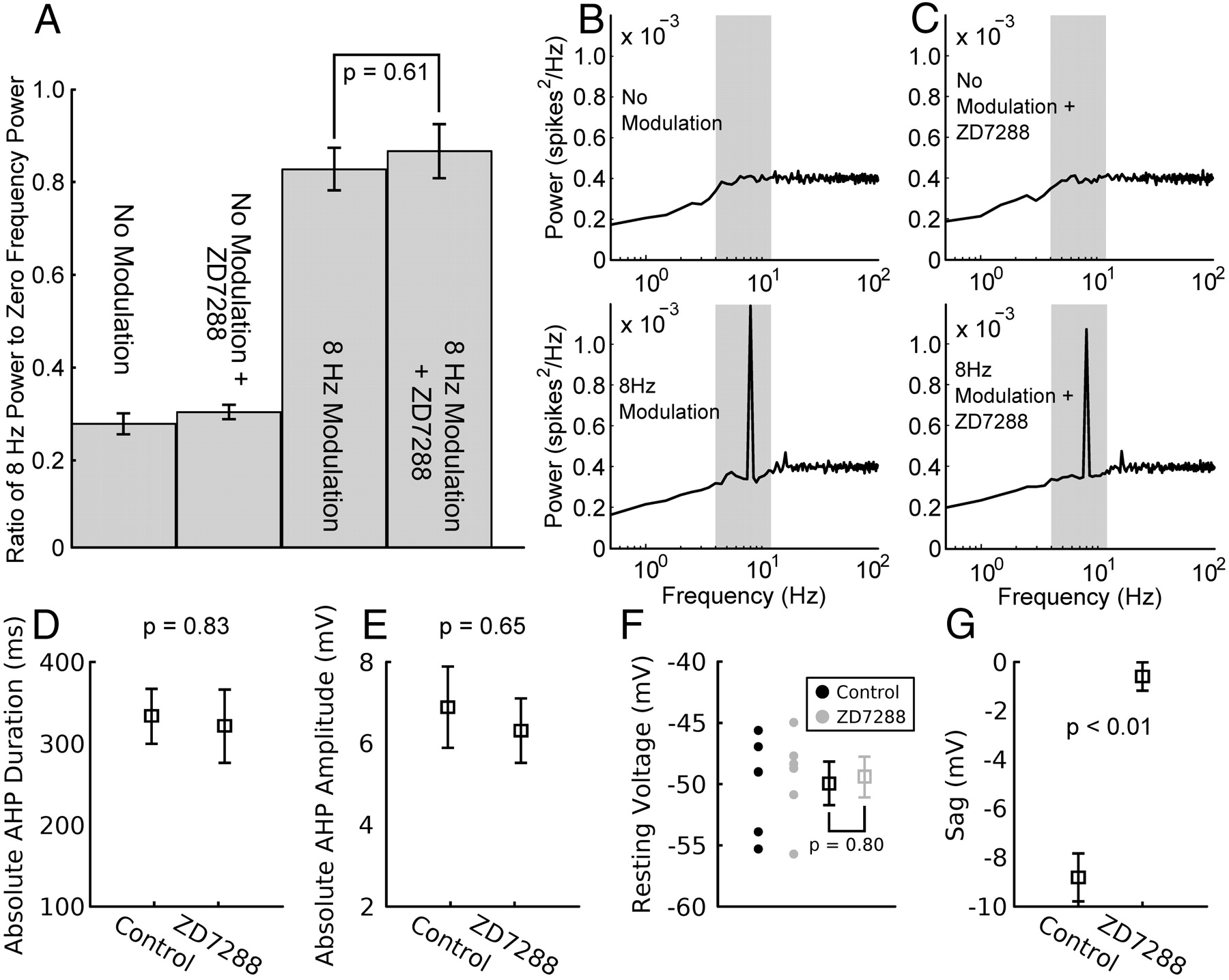 Spike Resonance Properties In Hippocampal O Lm Cells Are Dependent 2006 Pace Arrow Slide Out Wiring Diagram Download Figure