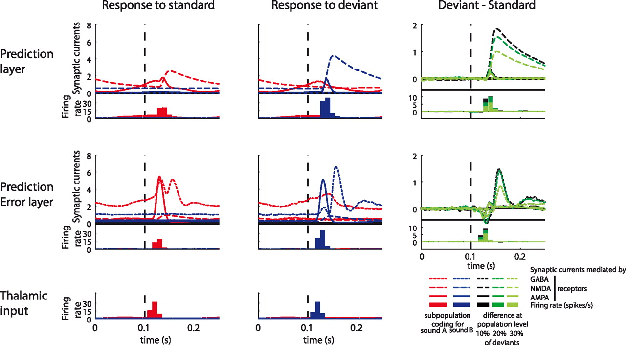A Neuronal Model Of Predictive Coding Accounting For The Mismatch And Measure Current In Each Branch Repeat Third Circuit Download Figure