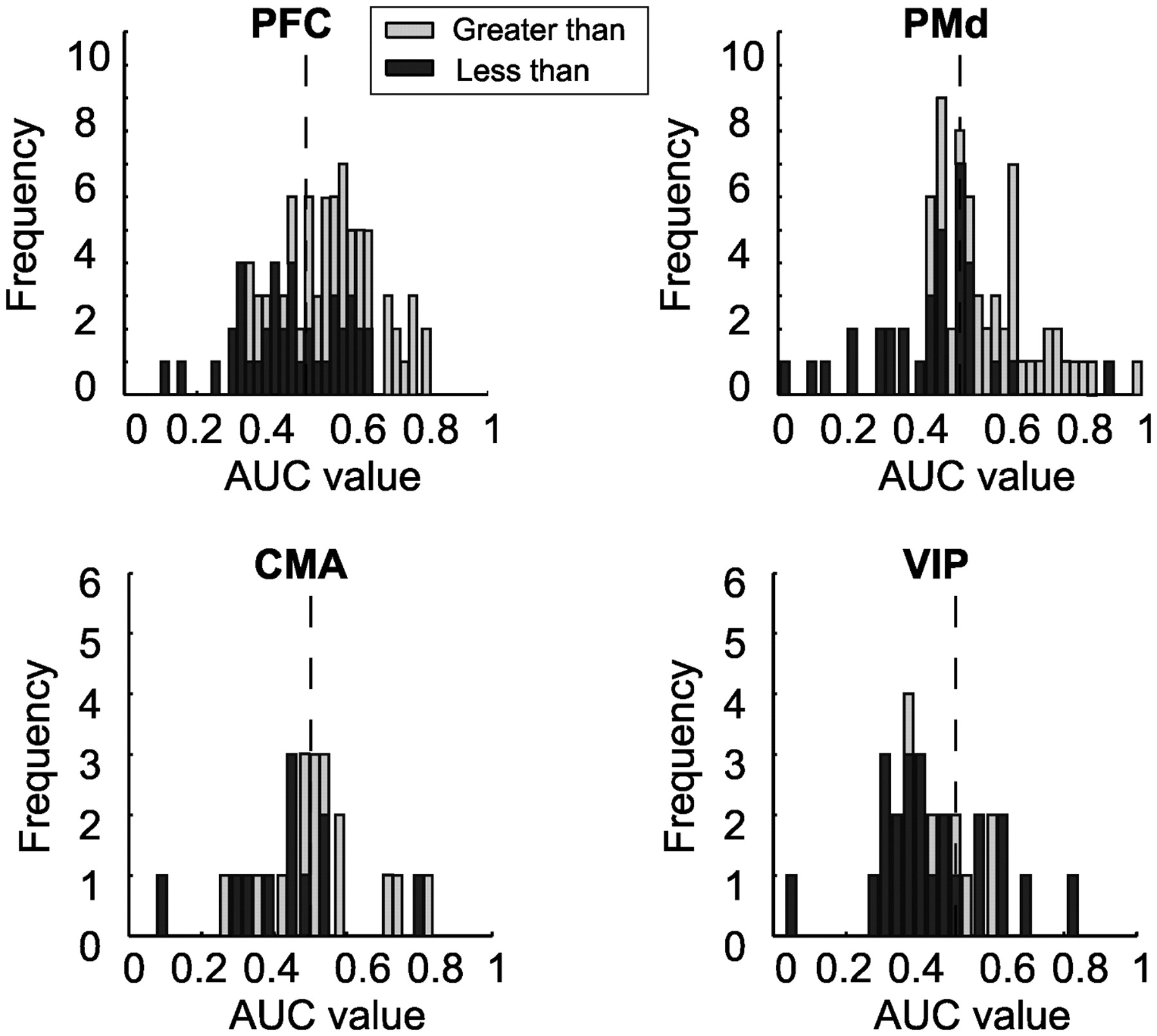 Numerical Rule Coding in the Prefrontal, Premotor, and