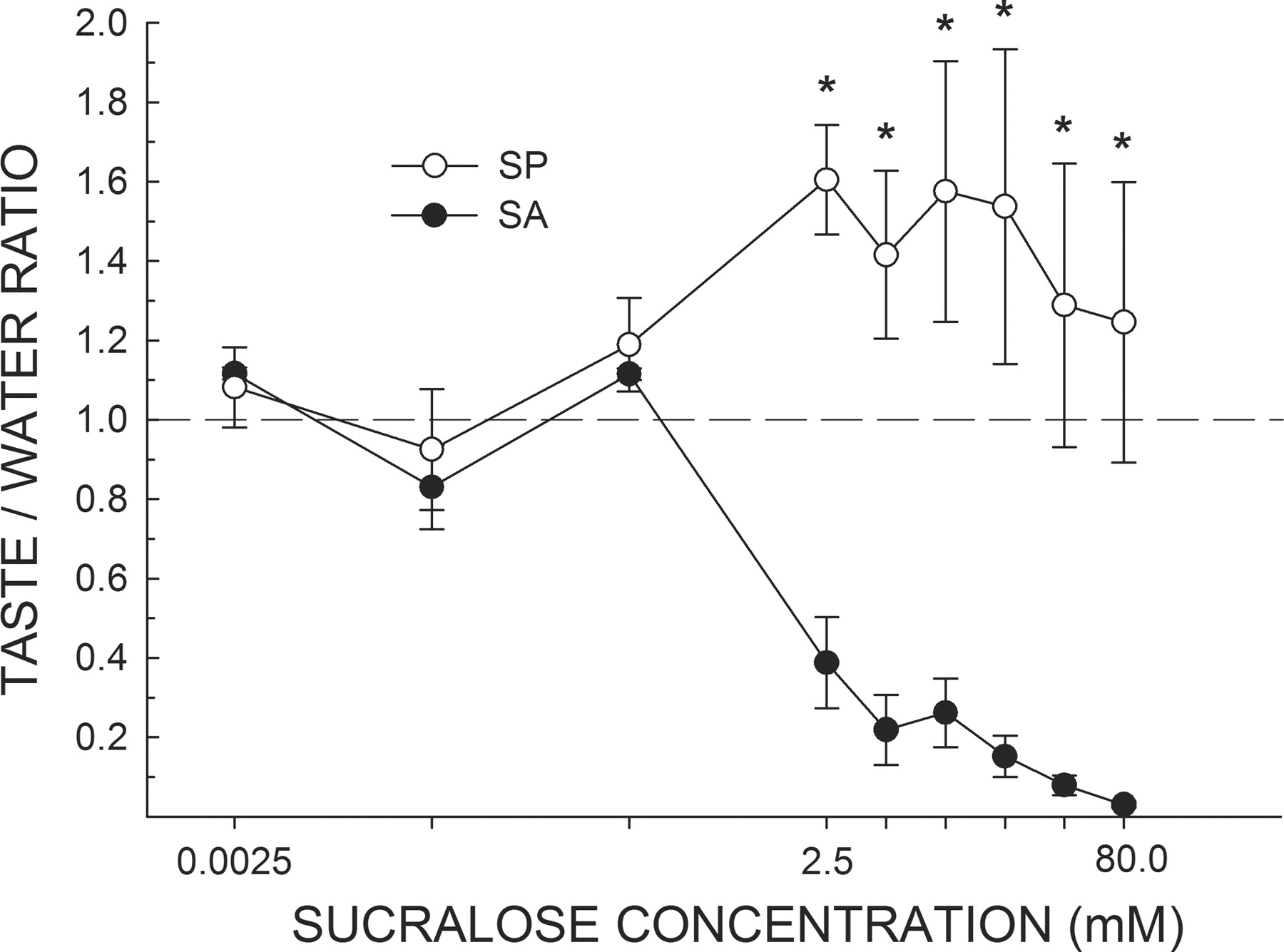 Determinants Of Taste Preference And Acceptability Quality Versus Salt Taster Circuit Download Figure