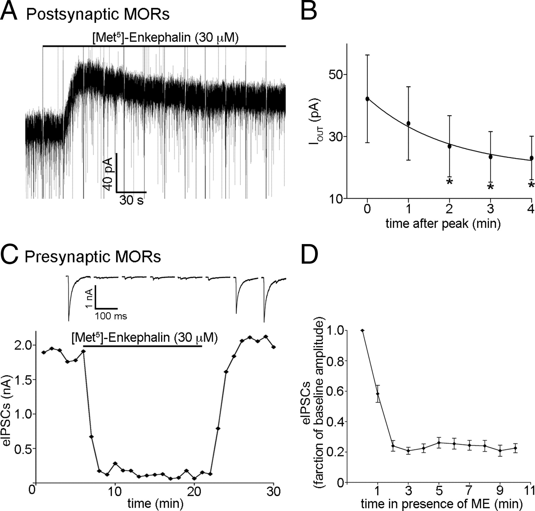 Multiple Inhibitory G Protein Coupled Receptors Resist Acute Figure 4 The Circuit Of Fig 3 But With R1 Replaced By A Short Download