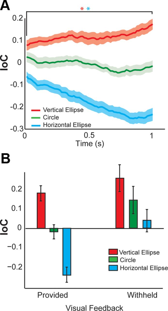 Flexible Cortical Control Of Task Specific Muscle Synergies Figure 17 Block Diagram For Human Arm Movement Based Emg Signal Download