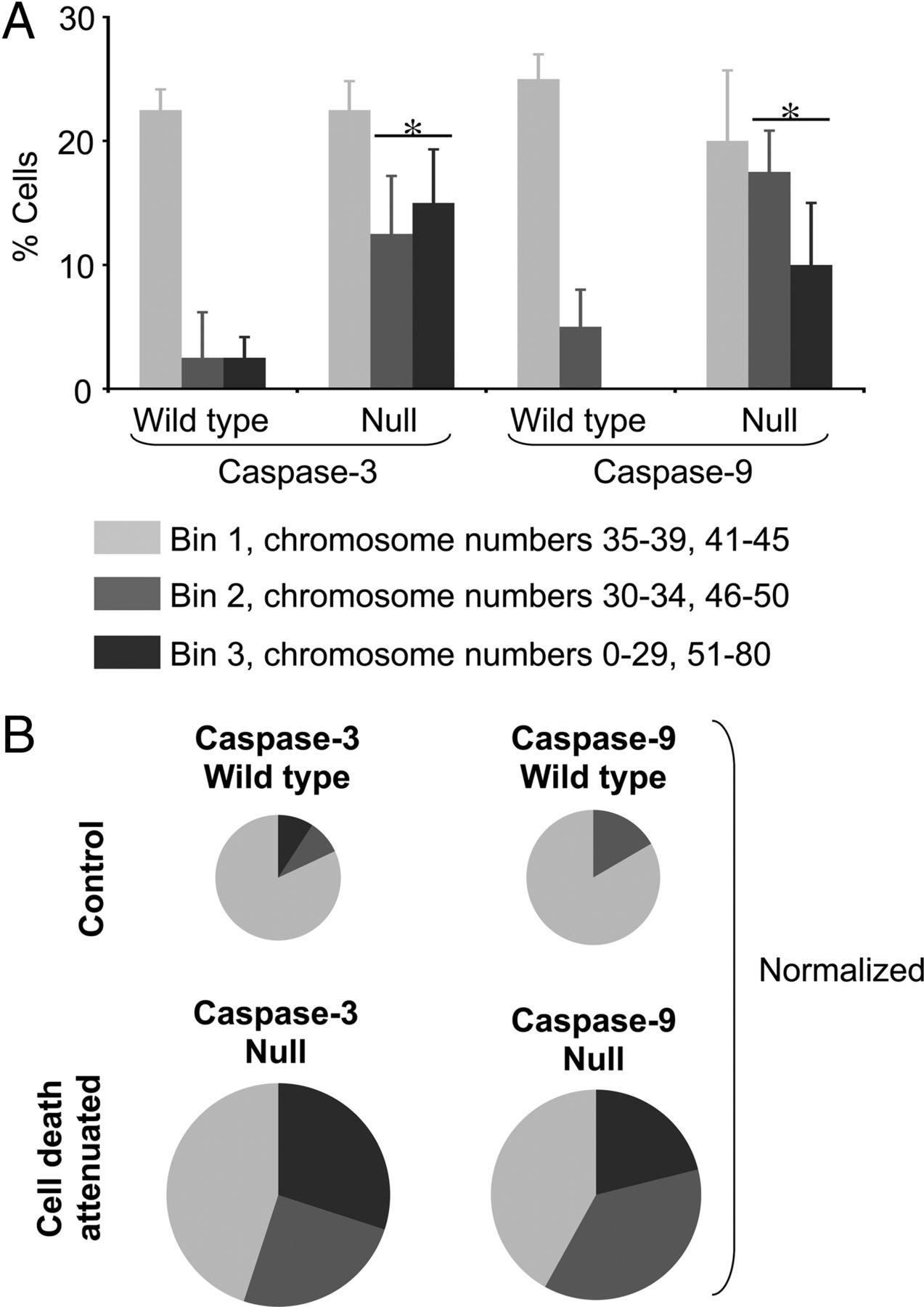 Aneuploid cells are differentially susceptible to caspase mediated download figure pooptronica